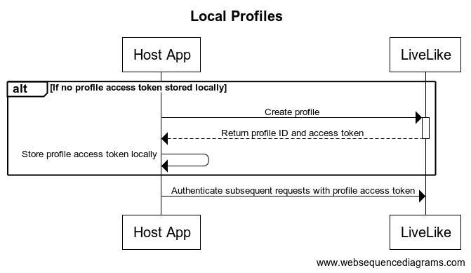 Workflow for storing profile access tokens locally