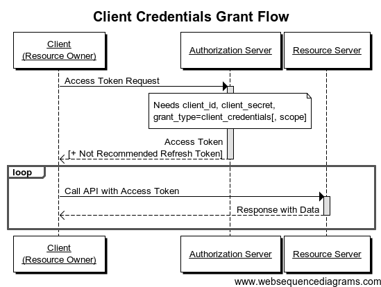 OAuth2 Client Credentials Flow