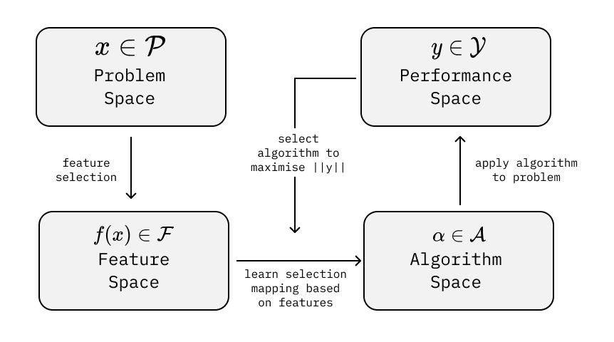 Figure 1. Algorithm Selection Problem