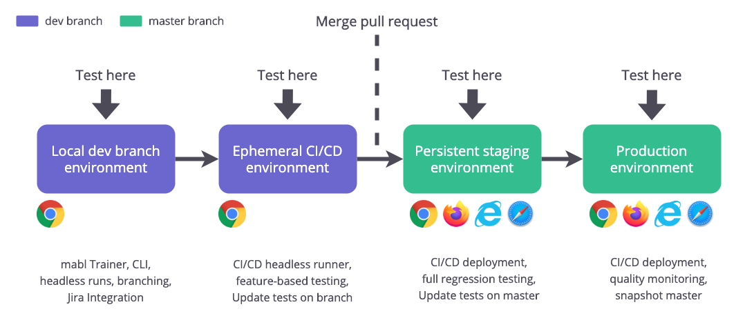 Continuous testing with mabl