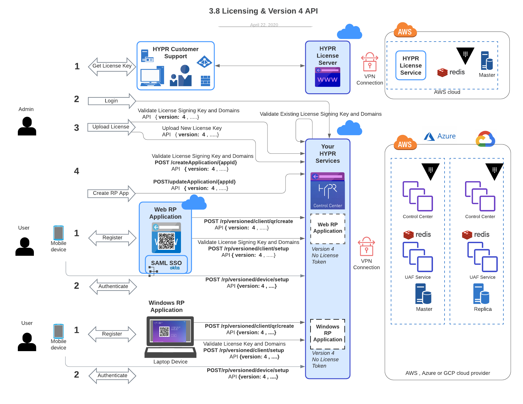 FIGURE 1:  User cases mapped to the version 4 API. The API's in bold are affected by the V4 API workflow.