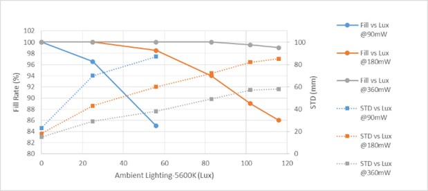 Figure 5a. The fill ratio and STD on a white wall at 5m vs ambient illumination. This is an example using a long baseline (130mm), 63 deg HFOV camera with global shutter sensors and a D415 projector. More attenuation of the room light increases contrast of the projected pattern which improves performance. This leads to an effective increase in range.