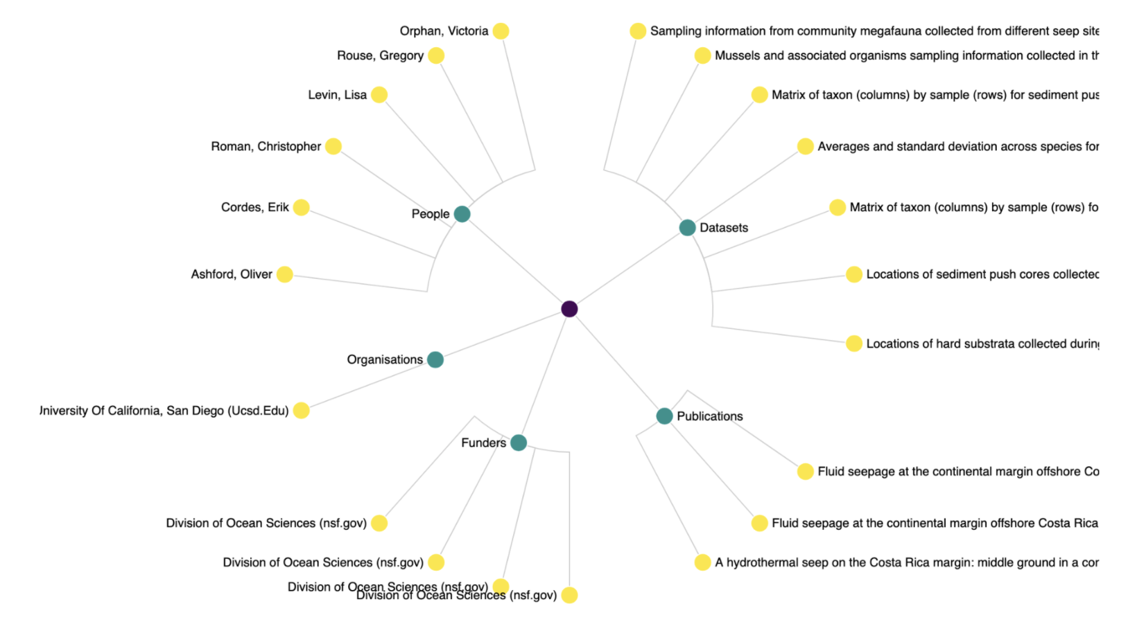 Figure 1: Visualization of the connections between a DMP and related datasets, publications, funders, organizations and people.