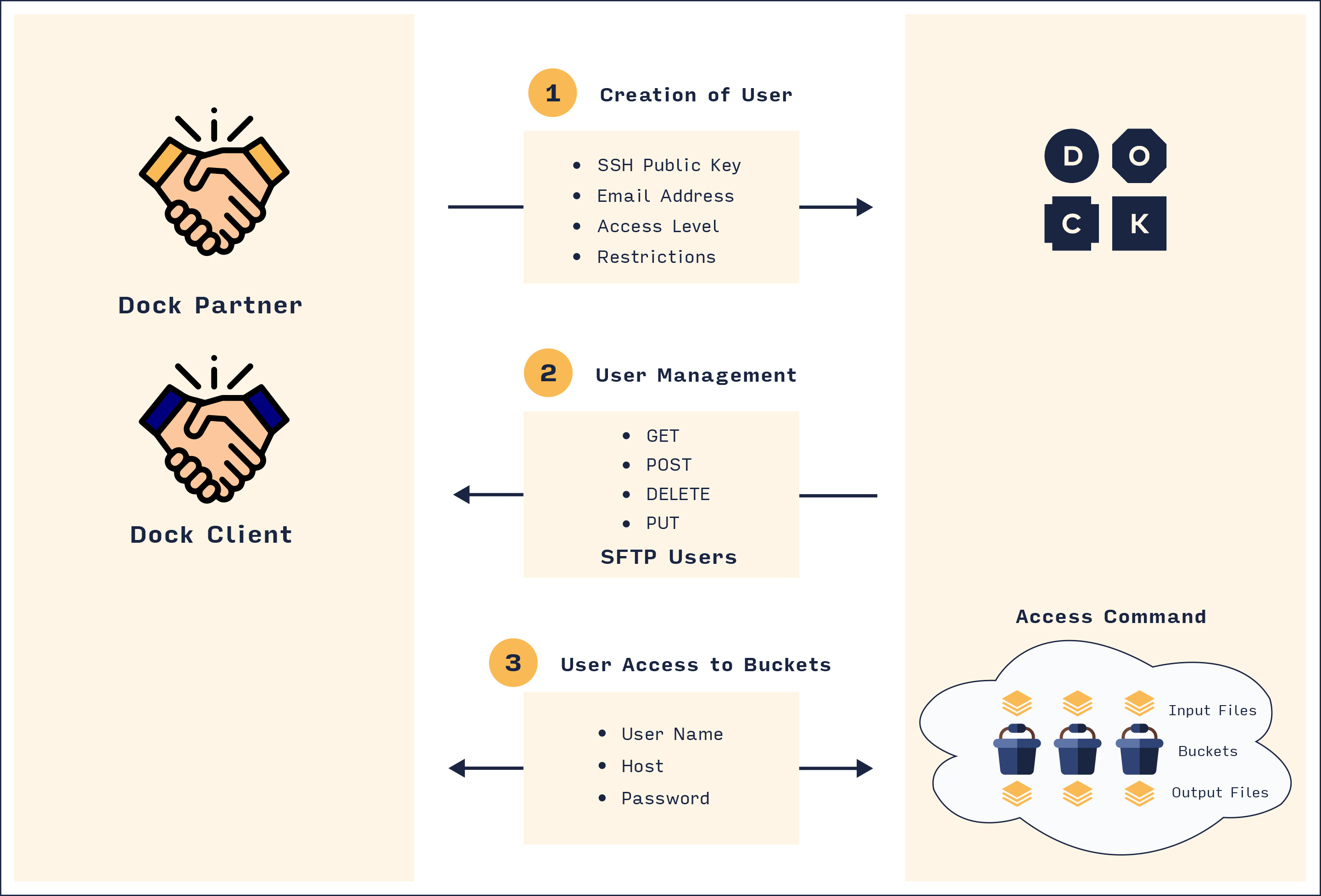 Creation and Management of SFTP Users for Bucket Access.