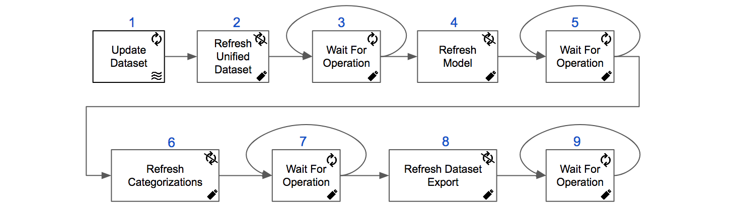 API calls to play a categorization project in continuous operation (upsert mode).