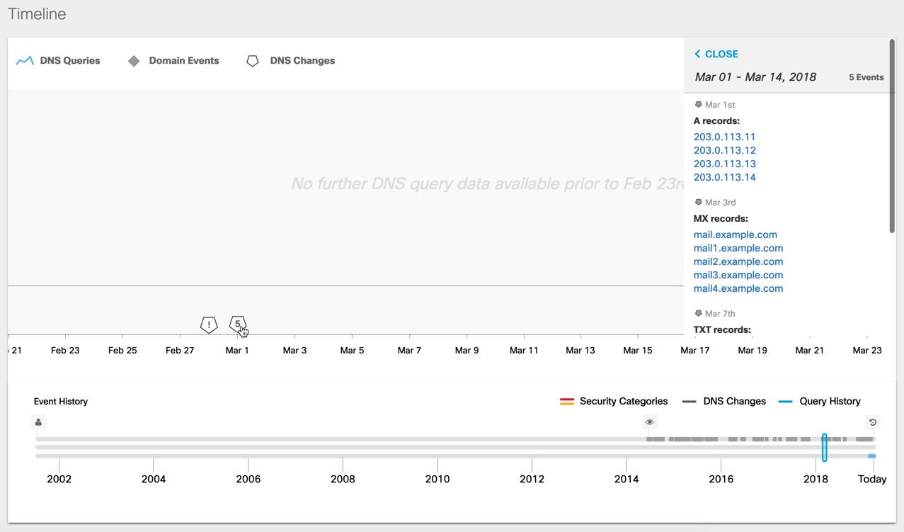Passive DNS Timeline