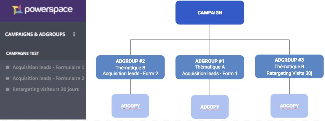 Organisation d'Adgroups avec 2 thématiques et un Adgroup de re-targeting