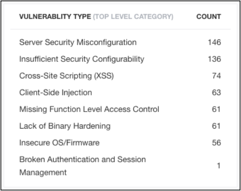 Researcher Dashboard > Performance Stats > Submission Type - Vulnerability Type
