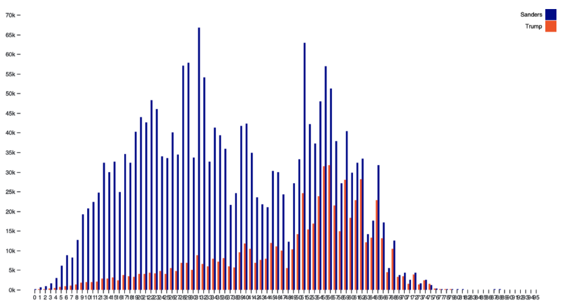 ObservableHQ.com bar chart visualizing the donor-age distribution for the 2020 presidential election candidates Trump and Sanders