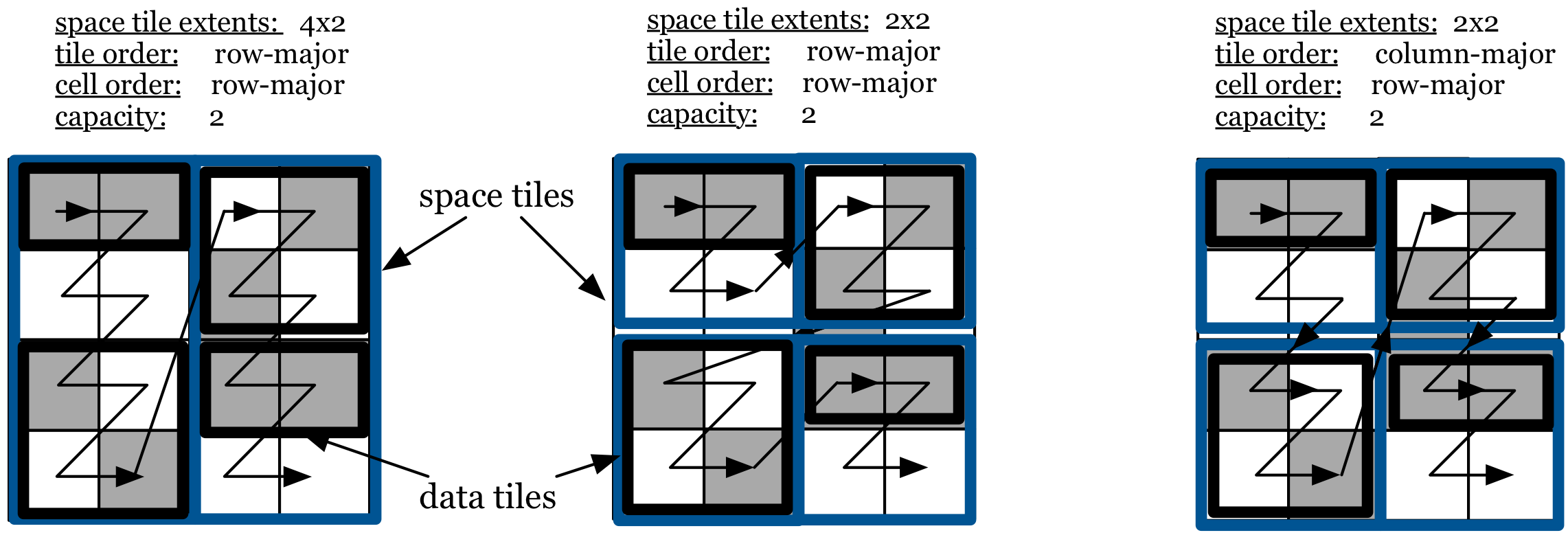 Figure 3: Global cell order in sparse arrays