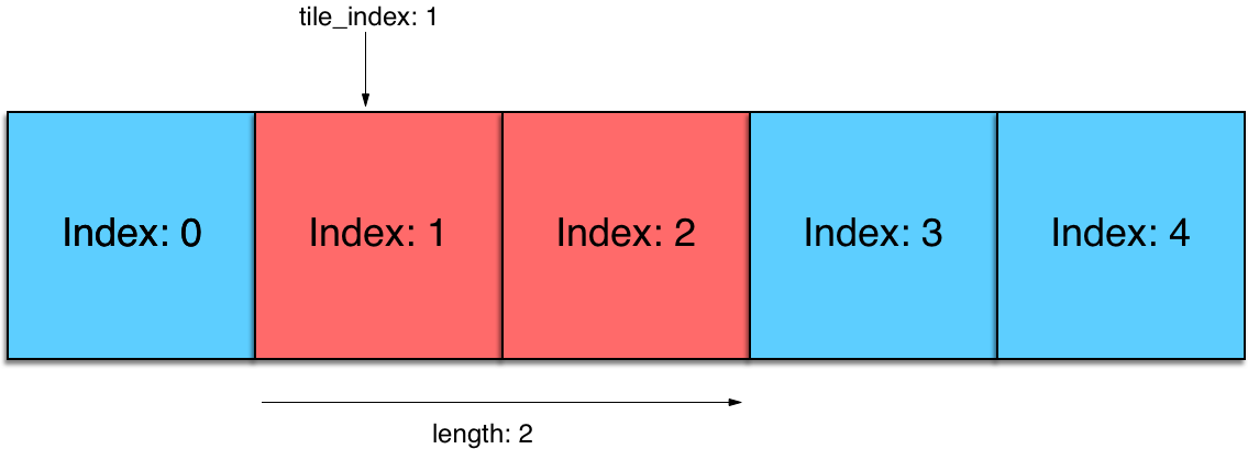 A message with `tile_index` of 1, and a `length` of 2 would affect the tile after the master tile, and the tile after that.