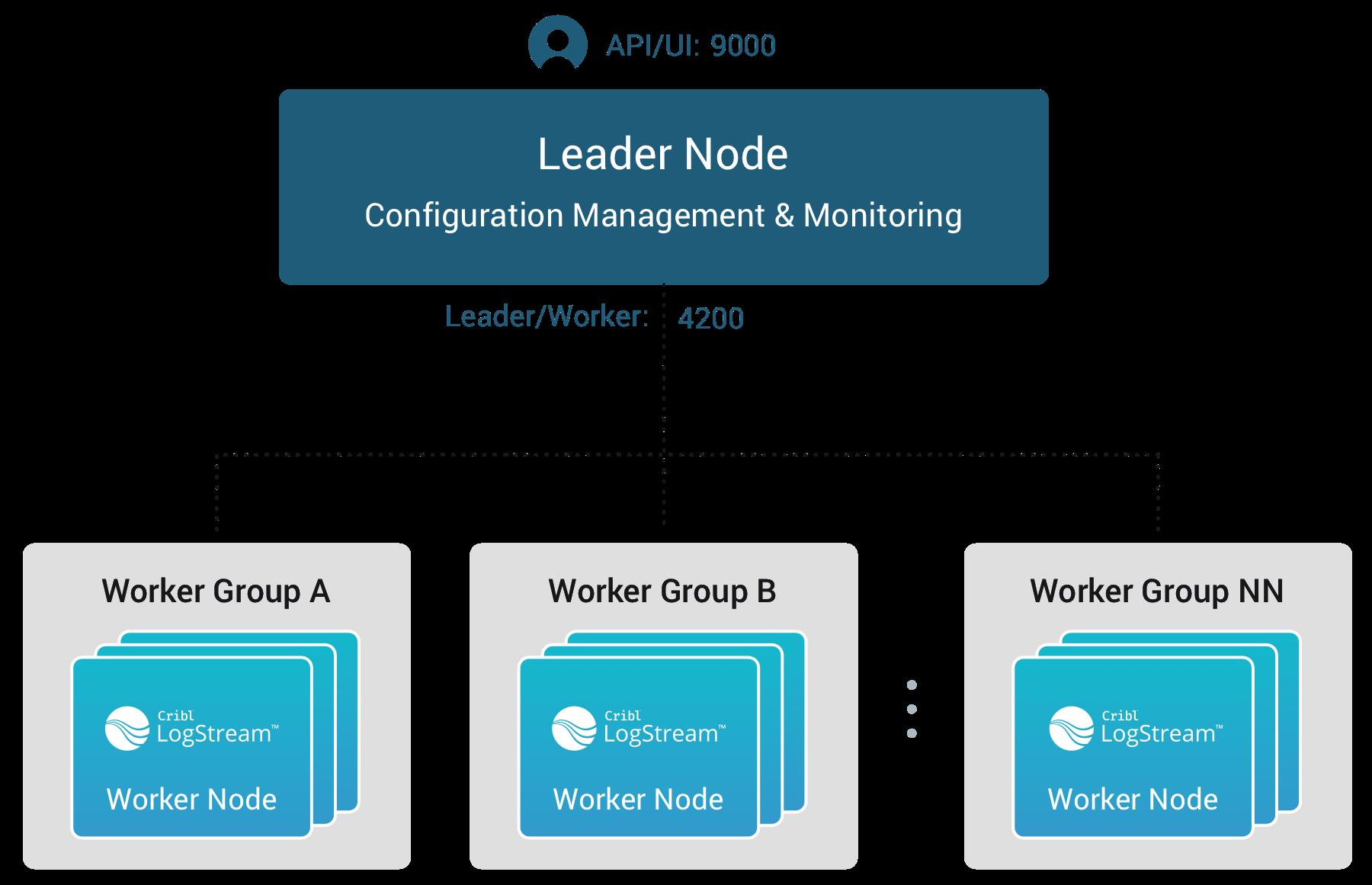 Leader Node/Worker Nodes relationship