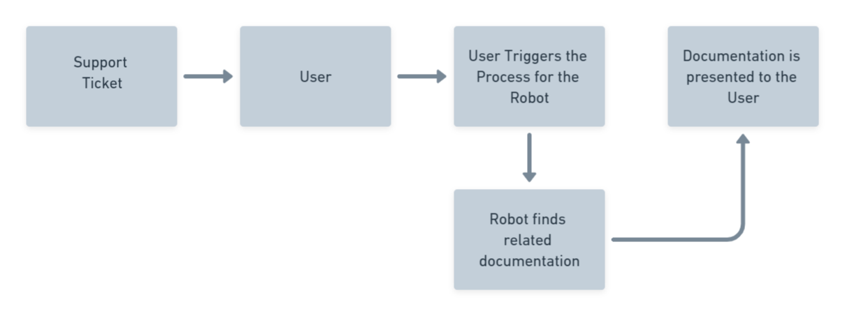 UiPath Attended Robot Example