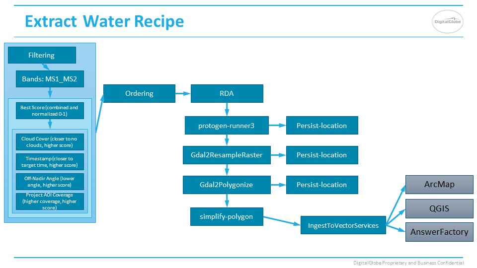 Water Answer recipe slide