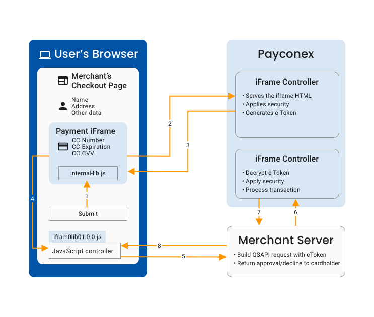 This diagram outlines a typical flow of a Payment iFrame transaction.