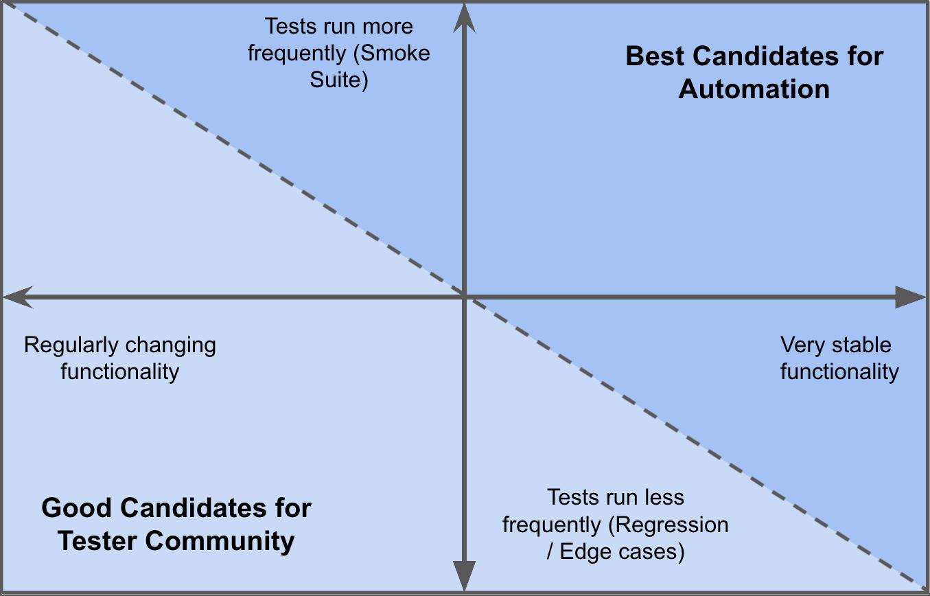 Automation candidates.