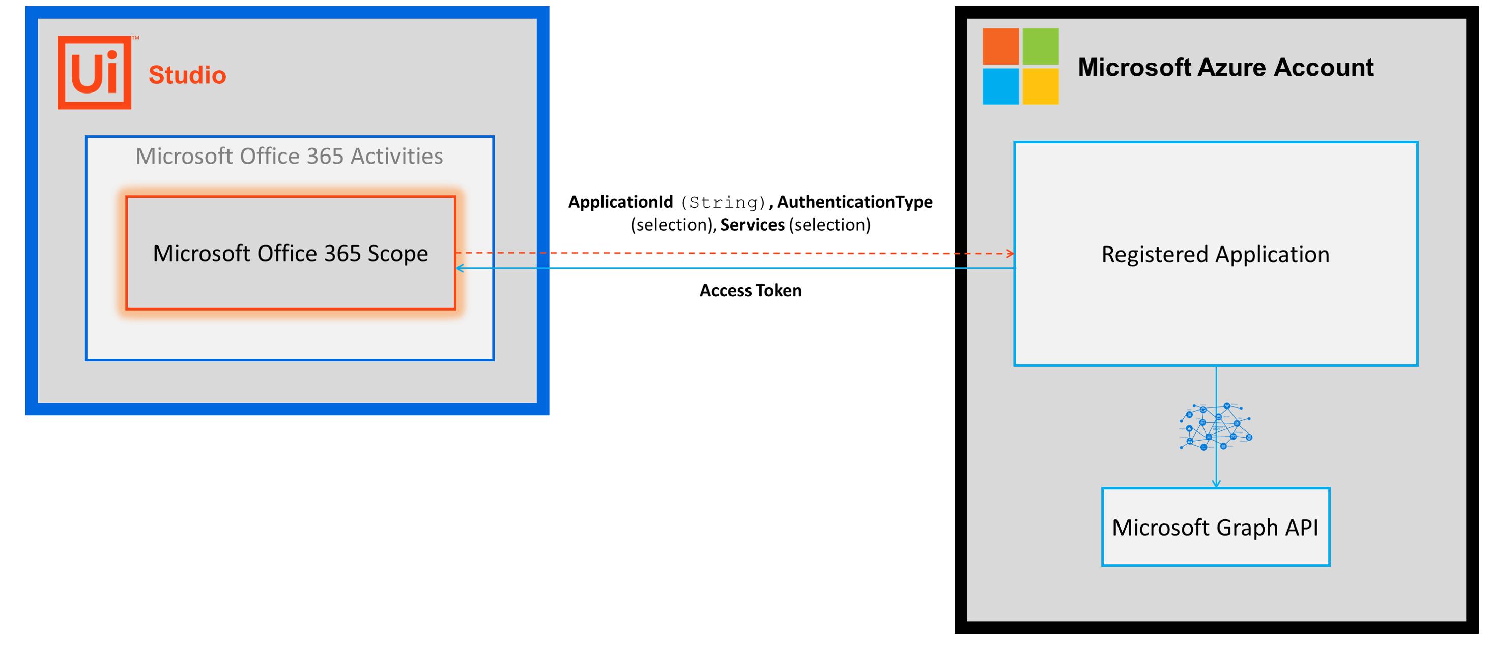 Microsoft Office 365 Scope