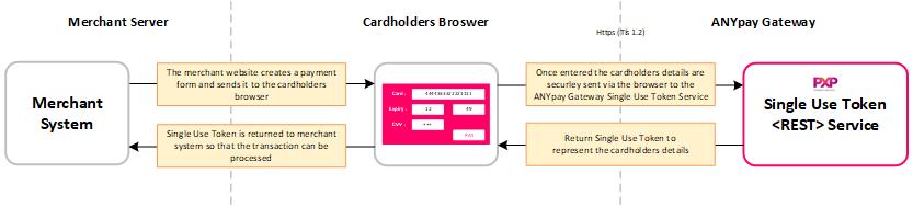 Single Use Token Transaction