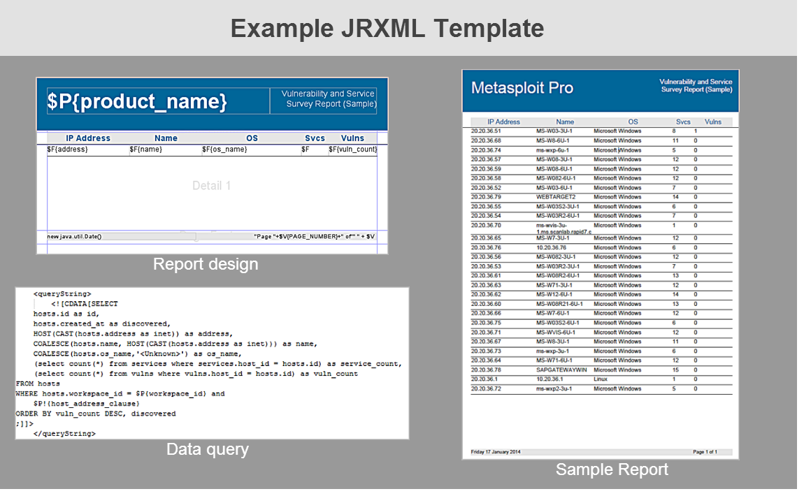 Working with Custom Templates