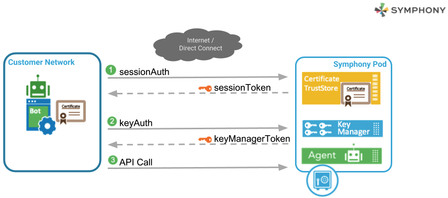 Alternative Authentication Method