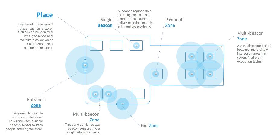 Proximity API · MOCA Developer Portal