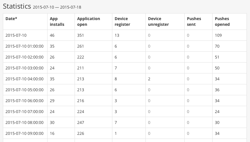 Figure 3. Application Stats — table view.