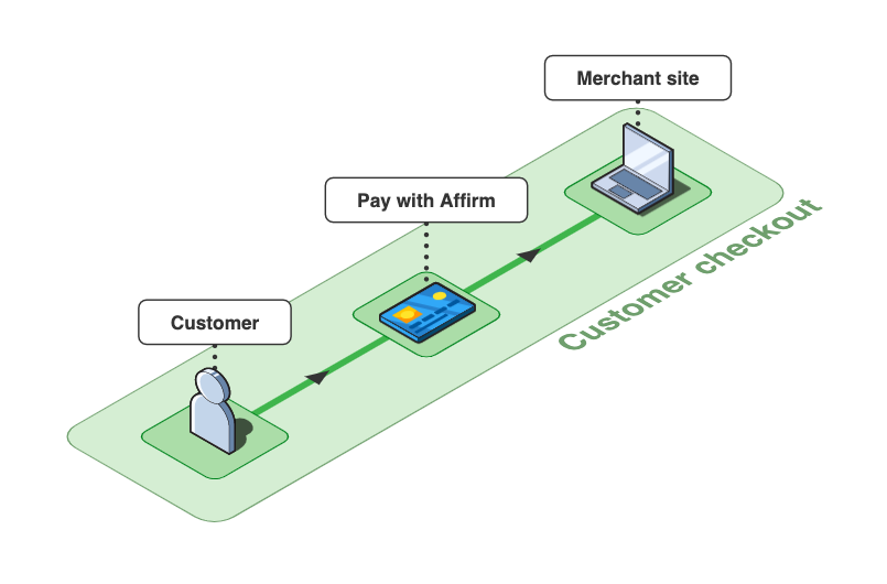 The Affirm checkout process begins when the customer selects Affirm as their payment method and submits a checkout.