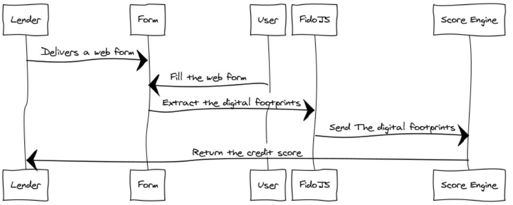 Fido Diagram 1