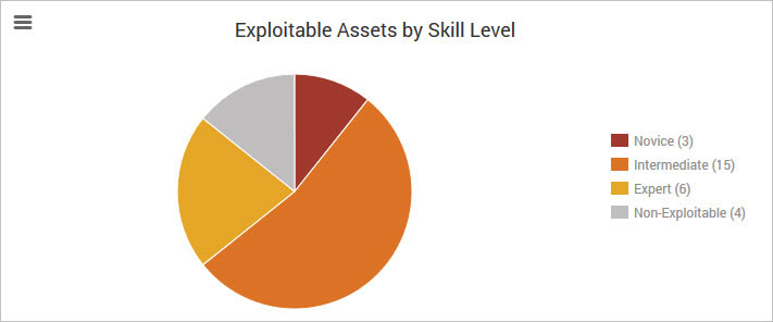 Exploitable Assets by Skill Level
