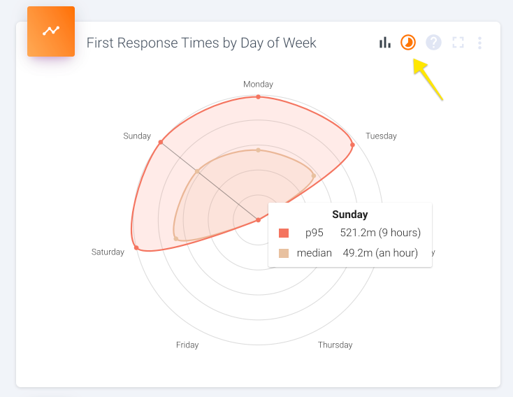 Hover your mouse anywhere inside the circle to see the median and p95 for that hour