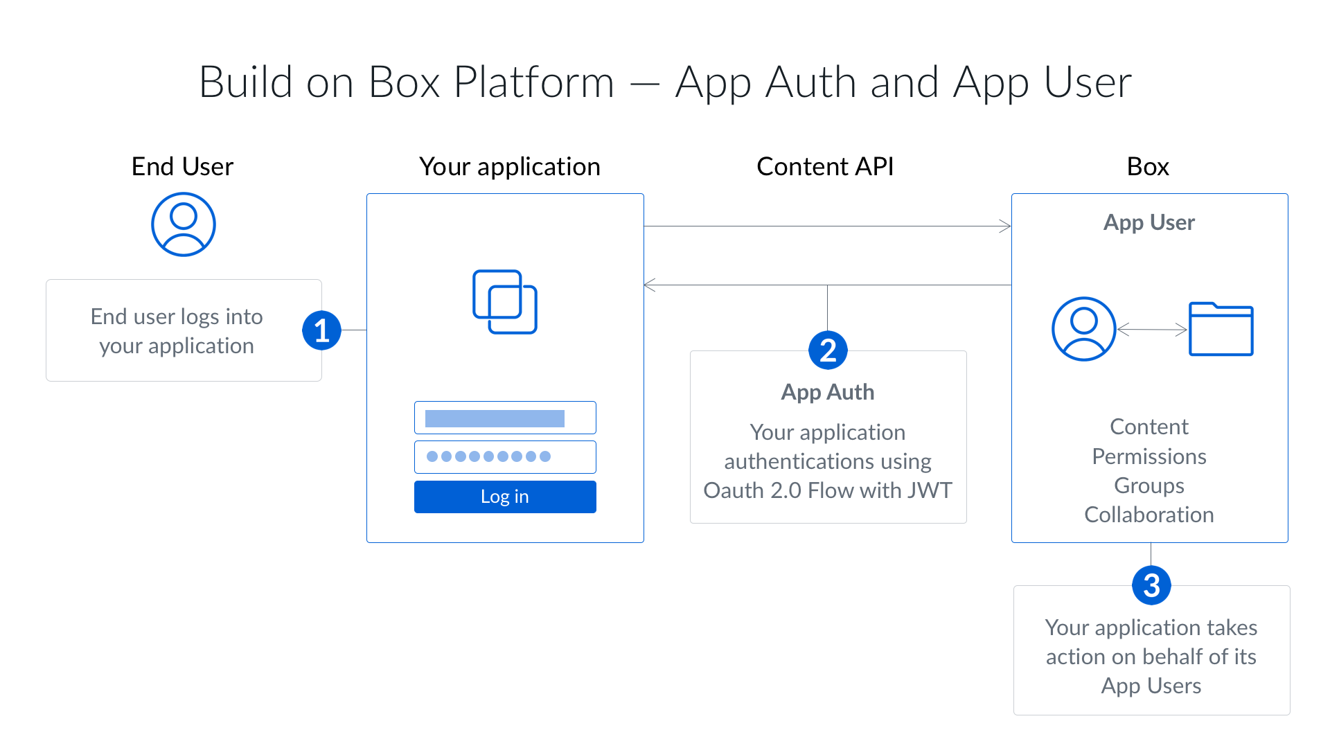 Picking an Auth Type