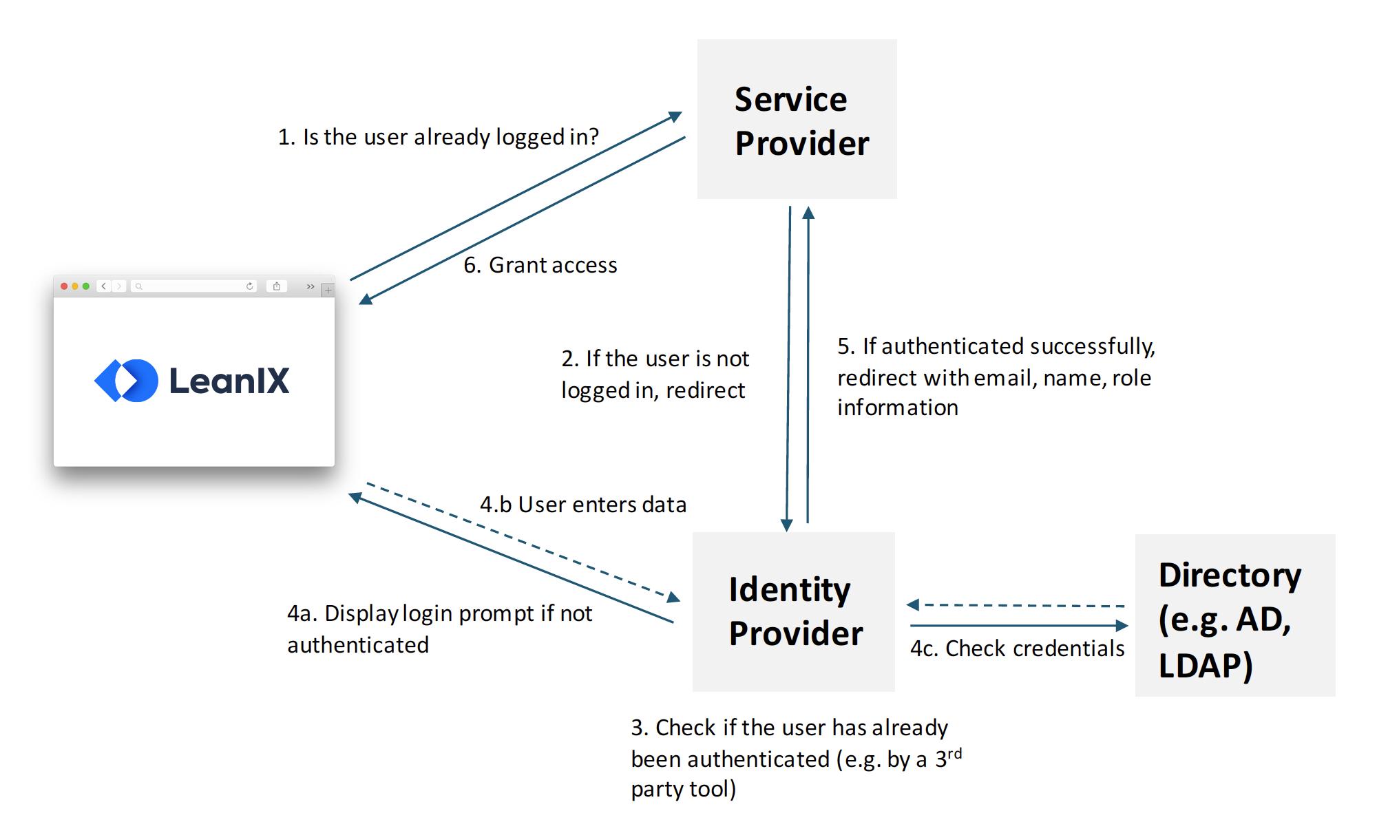 SSO Authentication Flow