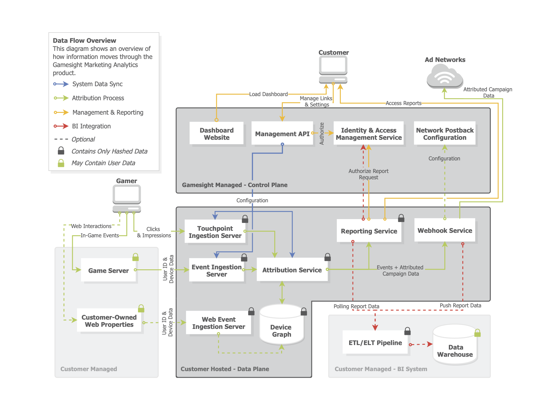 Overview of our Hybrid SaaS deployment model