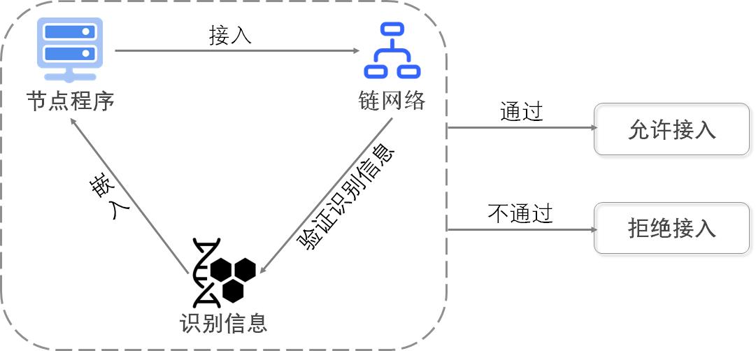 3-2-17 节点接入验证机制