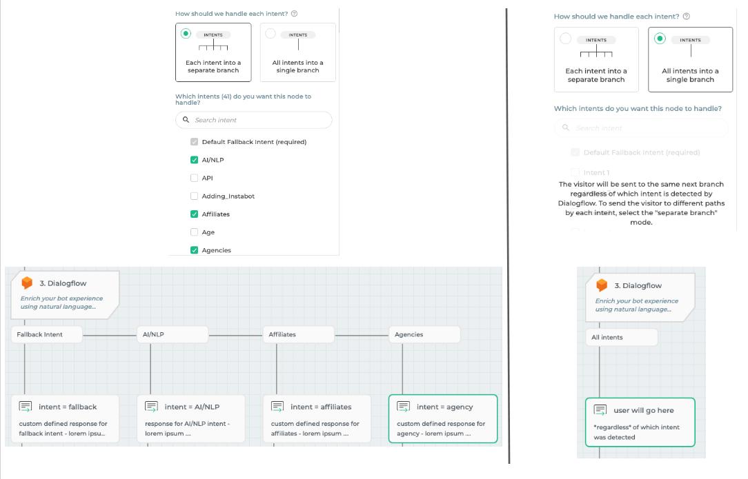 "Dialogflow intent branch modes - ""*separate branches*"" vs ""*single branch*"""