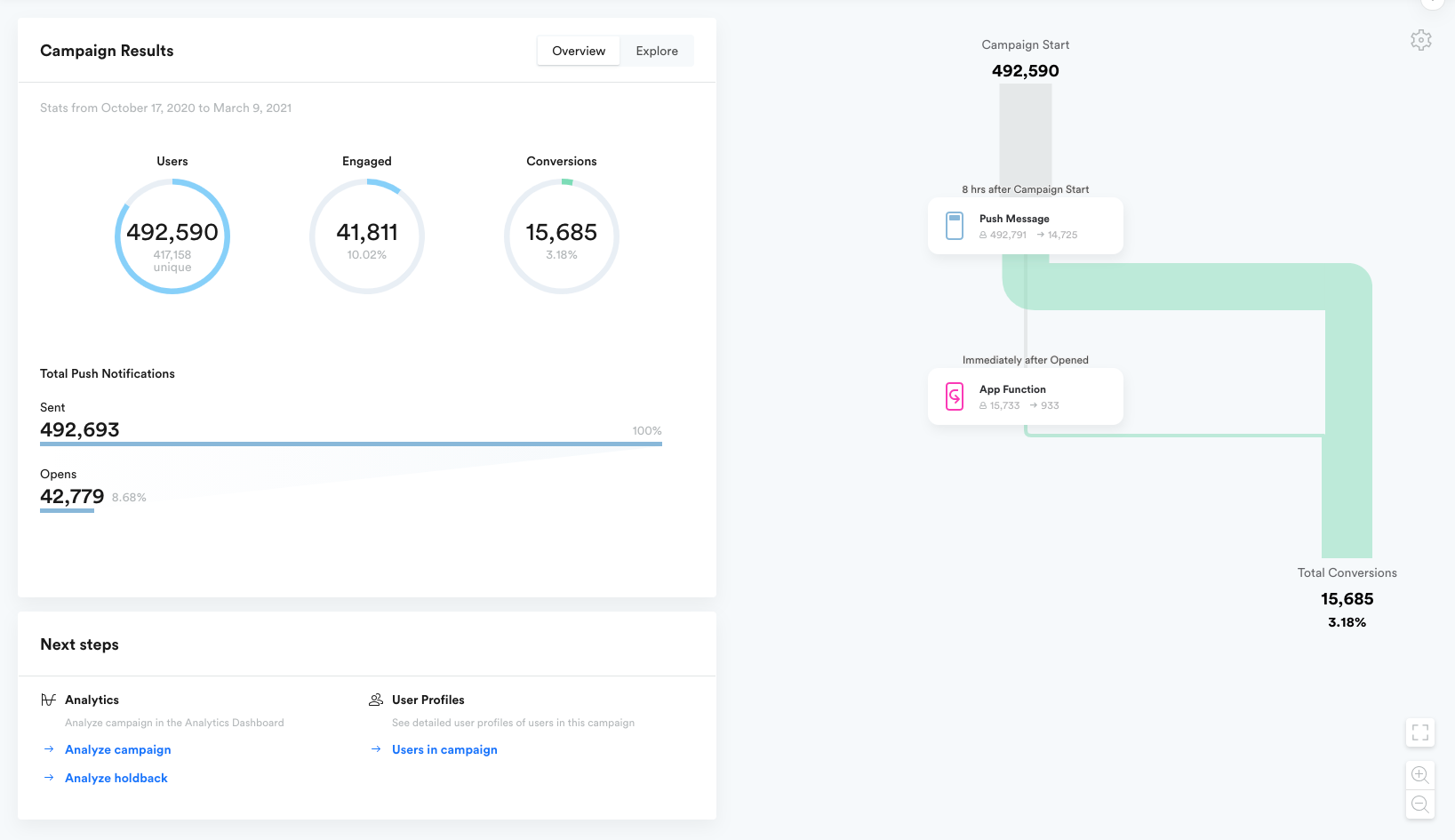 Campaign Metrics (left) and Flow (right)