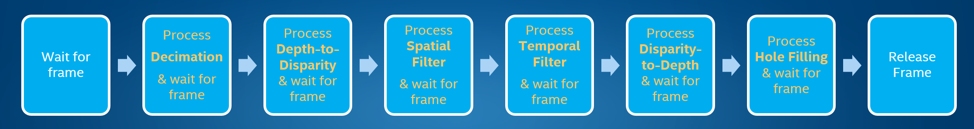 "Figure 5. In the capture loop, the processing flow can be defined freely by using the ""process frame"" command, and passing the frame pointers, before releasing at the end."