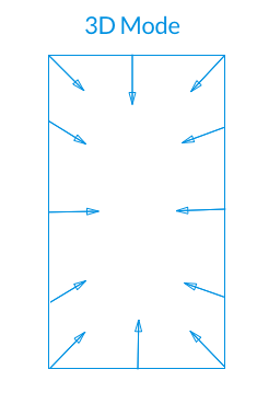Scheme showing how 3D Mode works