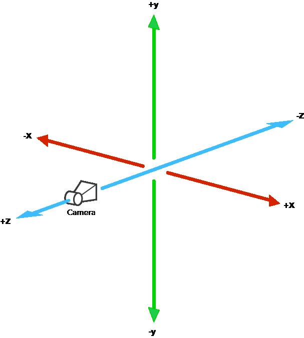 React 3d Graph