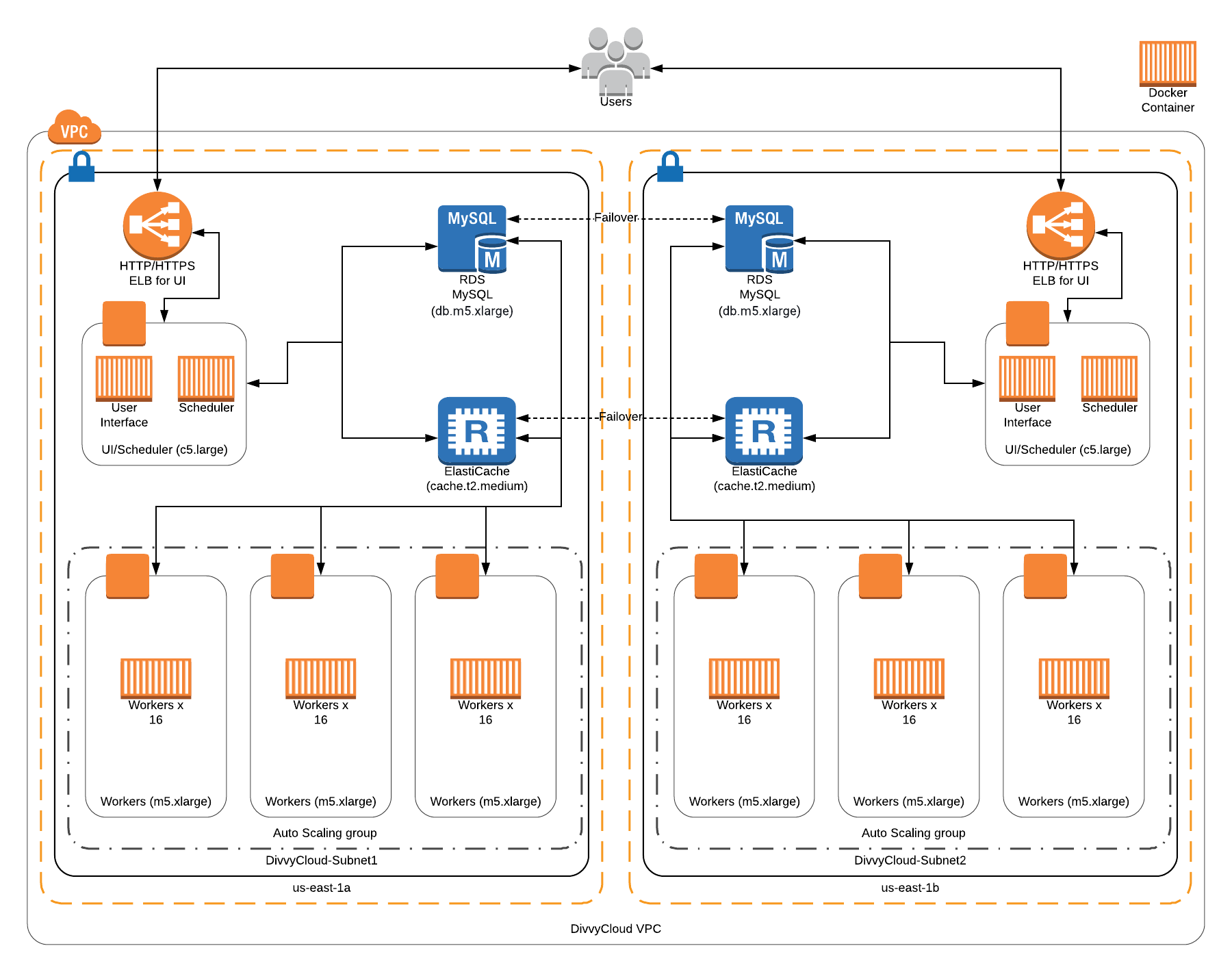Scalable Deployment