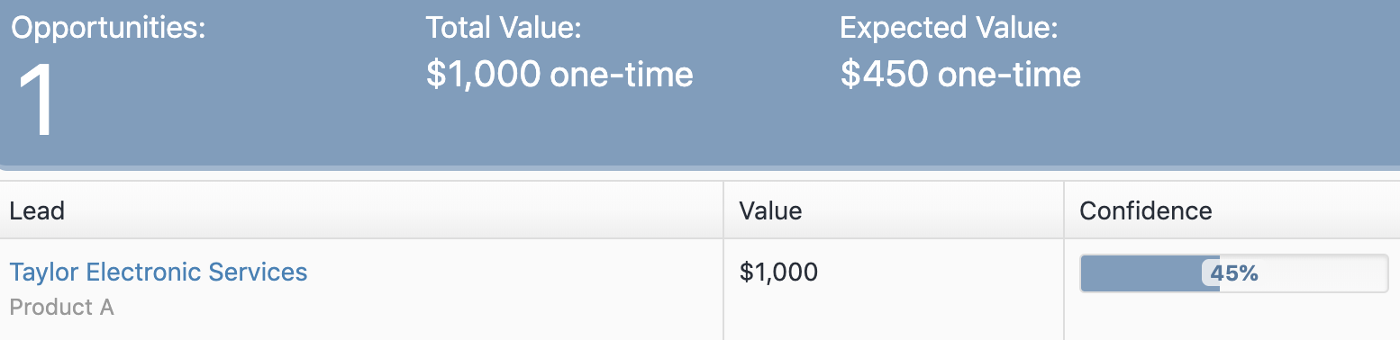 Expected value is the Total Value multiplied by your confidence level in closing the the deal