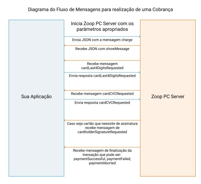Diagrama do fluxo de mensagens para realização de uma cobrança