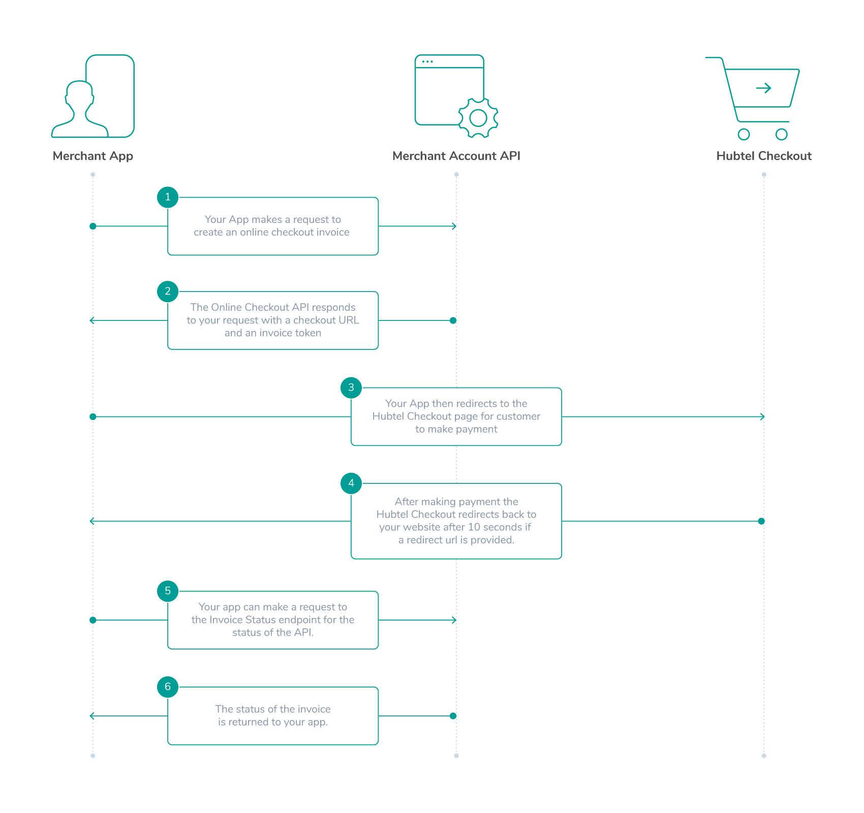 Online Request Flow