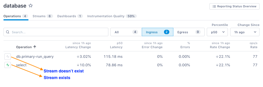 View Individual Service Performance
