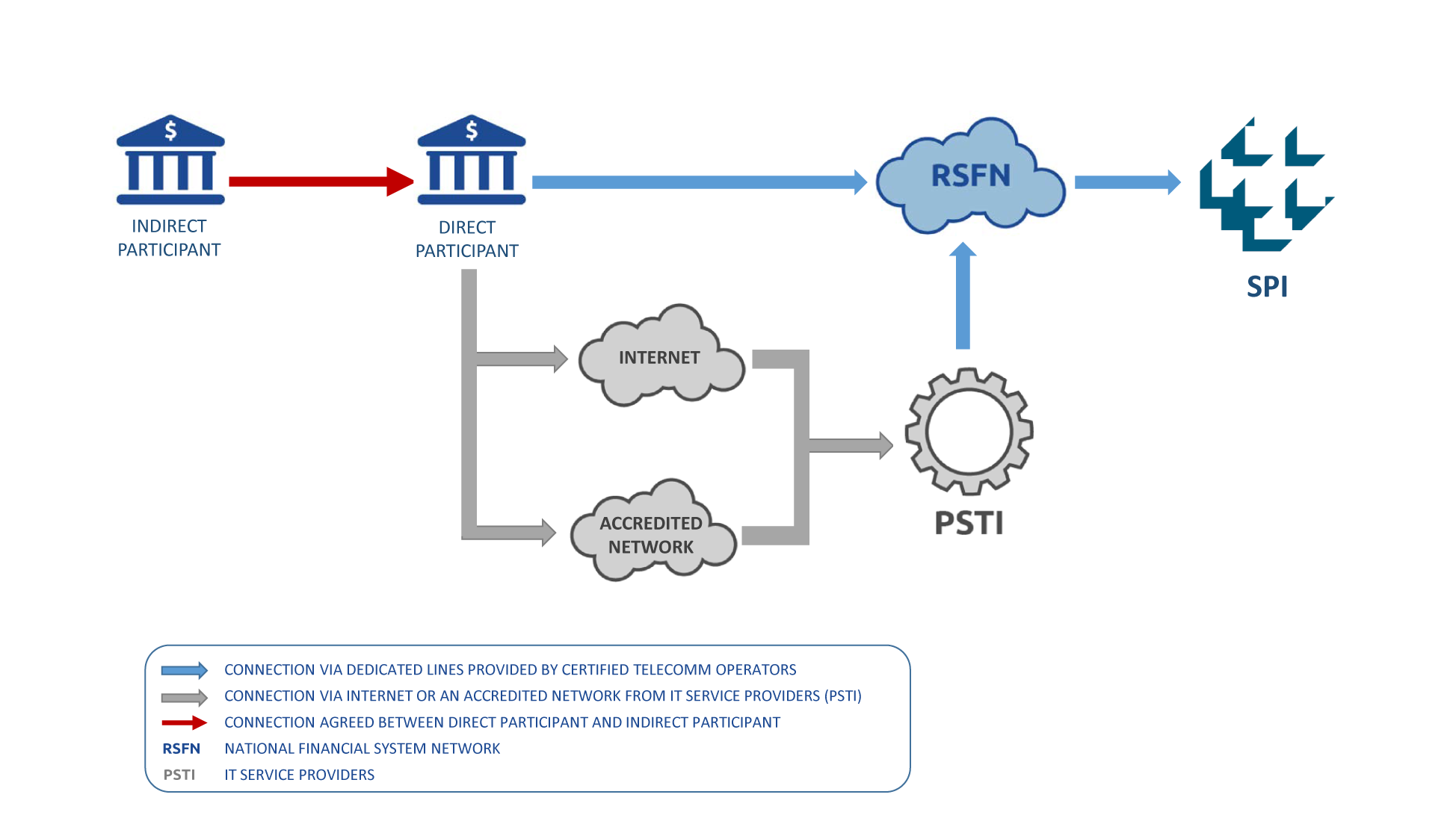 SPI Access flow. Representation provided by the official website of the Central Bank of Brazil, available at https://www.bcb.gov.br/en/financialstability/spi_en.