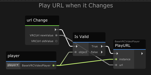 Whenever the synced **_url_** variable changes, try to Play it!