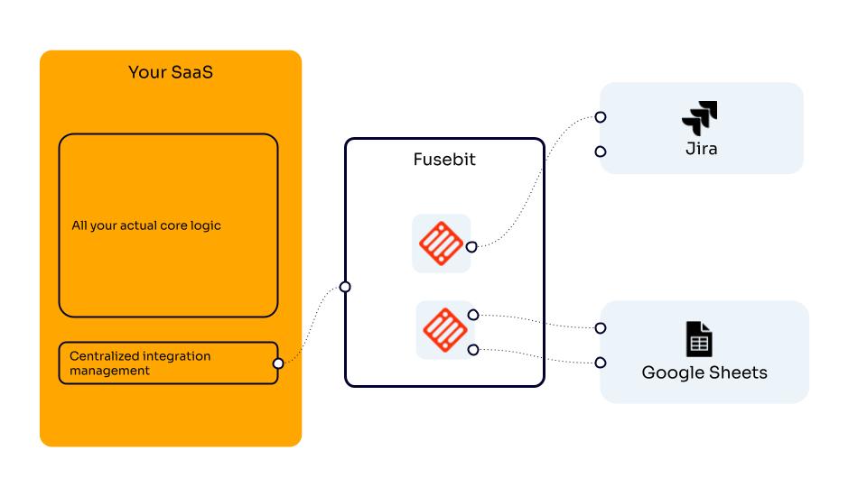 Figure 2. Fusebit's Solution