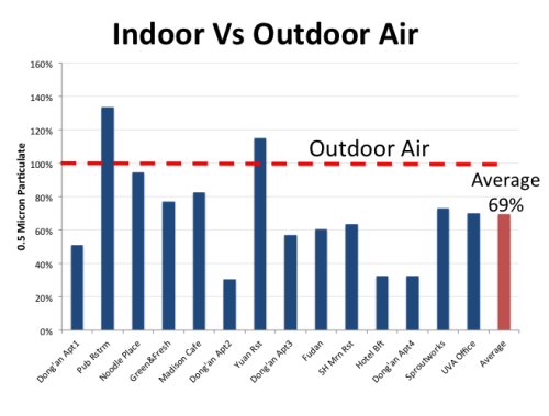 [Indoor air pollution is 69% of air pollution outside](http://particlecounting.tumblr.com/tagged/Indoor%20vs%20Outdoor%20Air)