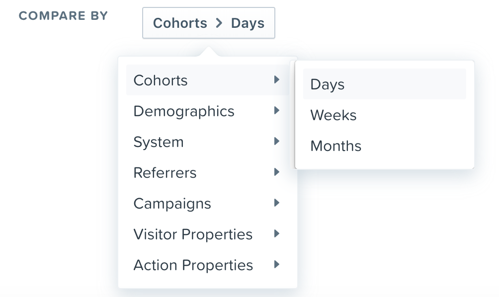 "Depending on your plan, you may choose from time, demographics, system properties, referrers, campaigns or visitor properties to compare the different dimensions that impact your journey. You can also choose from properties of the first step in the journey. By default, Woopra uses date (Cohort > Days) as the dimension to analyze. Free plans and Core plans are limited to 1 dimension only, which is ""compare by days."""