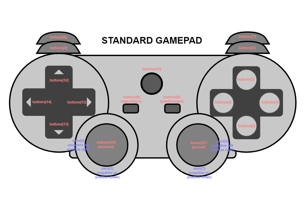 Button and axis mapping on the standard gamepad.